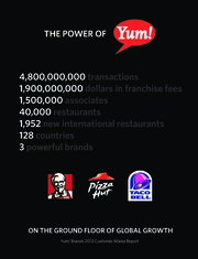 Yum brands Inc.